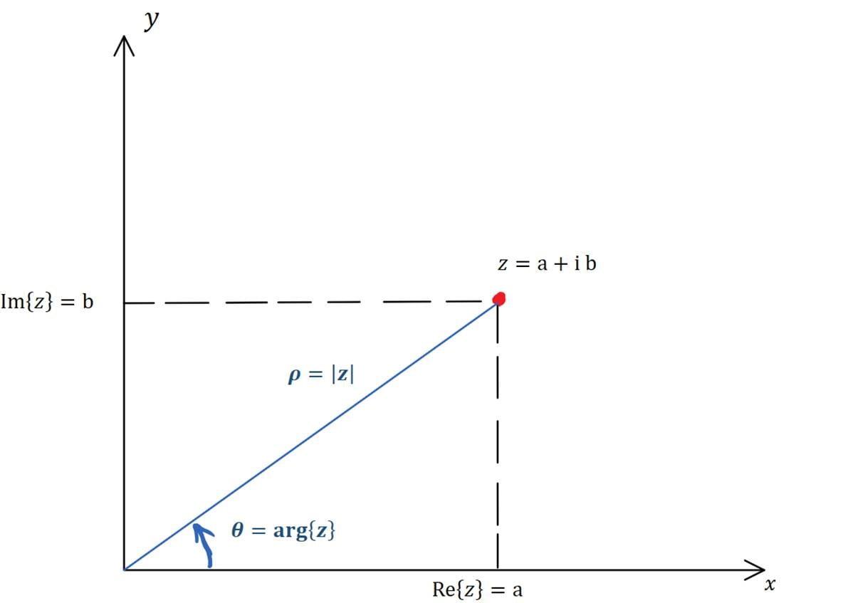modulo e argomento di un numero complesso