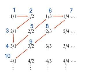 Esempio di come è possibile numerare l'insieme dei numeri razionali