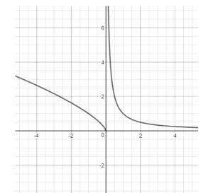 Maturità Scientifica 2019 Soluzione Simulazione Matematica