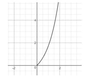 Grafico Quesito 7